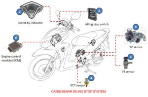 Cara-Kerja-Idling-Stop-System