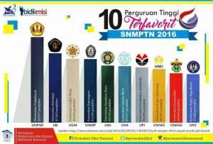 10 perguruan tervavorit 2016 di indonesia
